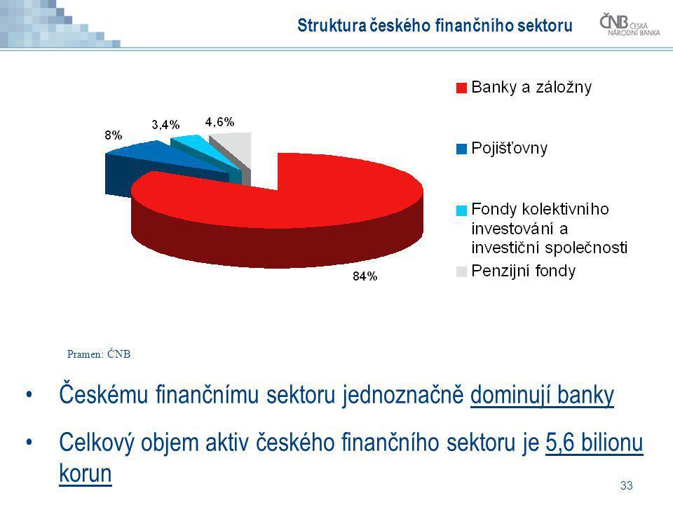 33 Struktura českého finančního sektoru Českému finančnímu sektoru jednoznačně dominují banky Celkový objem aktiv českého finančního sektoru je 5,6 bi