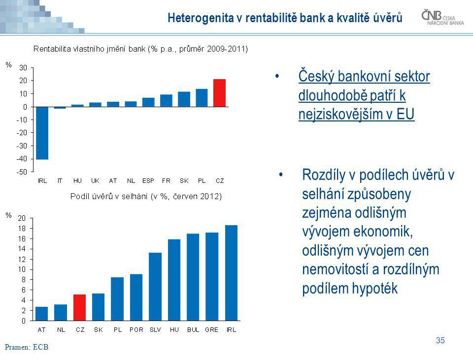 35 Heterogenita v rentabilitě bank a kvalitě úvěrů Český bankovní sektor dlouhodobě patří k nejziskovějším v EU Rozdíly v podílech úvěrů v selhání způ