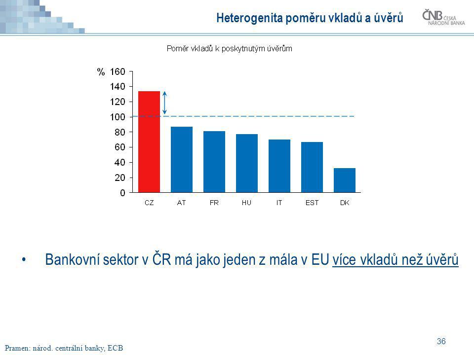 36 Heterogenita poměru vkladů a úvěrů Bankovní sektor v ČR má jako jeden z mála v EU více vkladů než úvěrů Pramen: národ. centrální banky, ECB