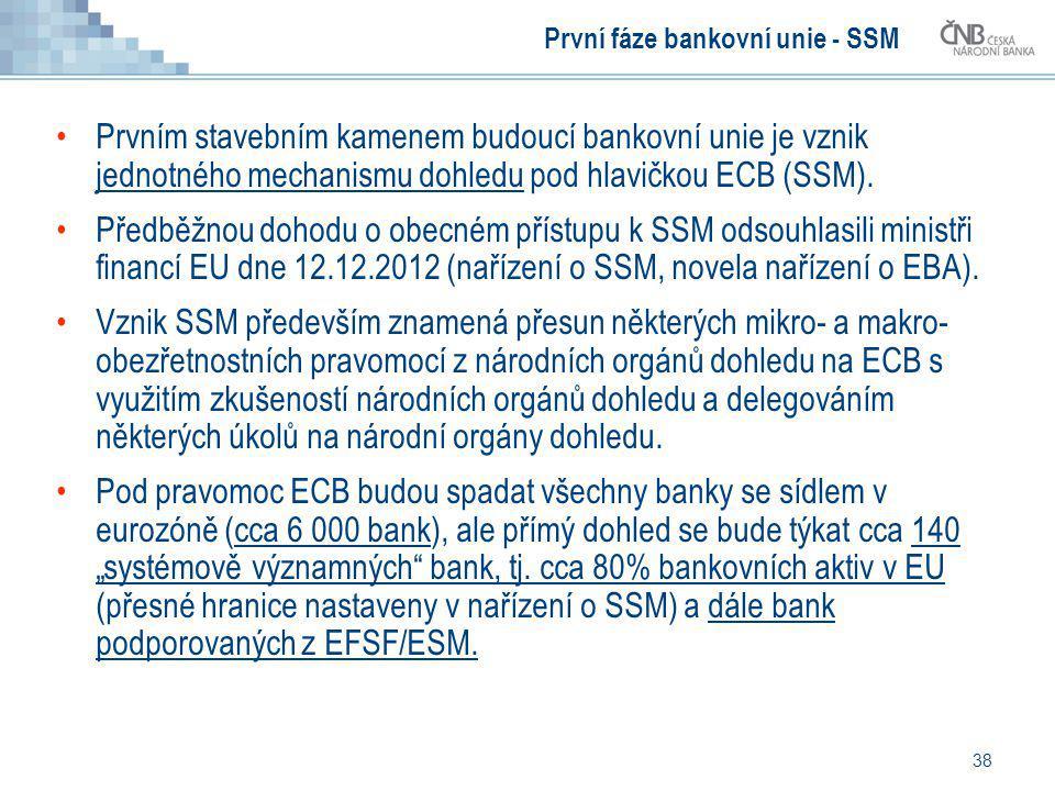 38 První fáze bankovní unie - SSM Prvním stavebním kamenem budoucí bankovní unie je vznik jednotného mechanismu dohledu pod hlavičkou ECB (SSM). Předb