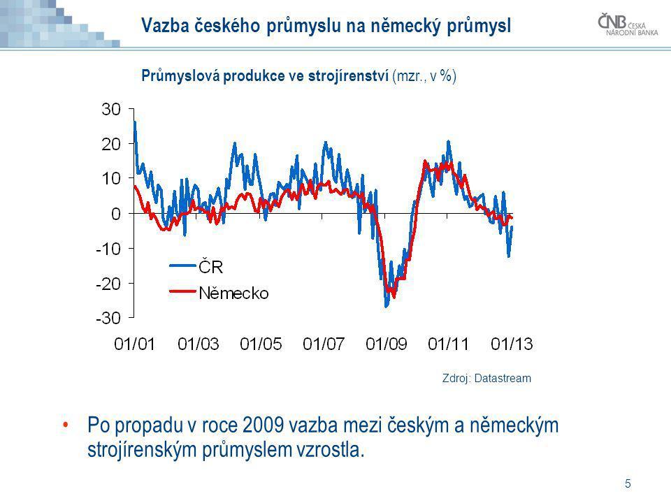 5 Vazba českého průmyslu na německý průmysl Po propadu v roce 2009 vazba mezi českým a německým strojírenským průmyslem vzrostla. Zdroj: Datastream Pr