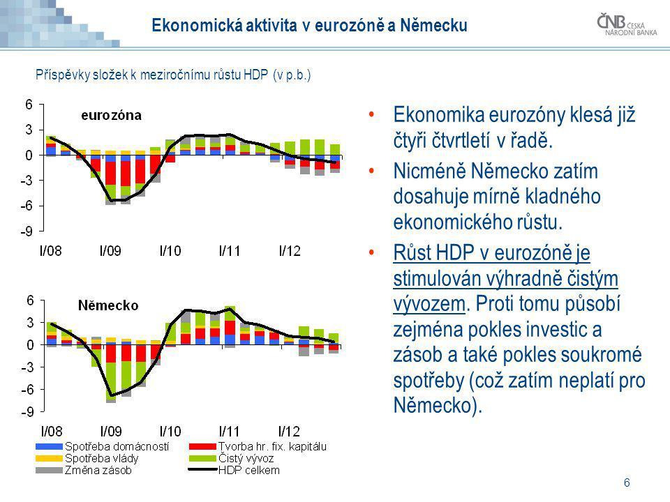 6 Ekonomická aktivita v eurozóně a Německu Ekonomika eurozóny klesá již čtyři čtvrtletí v řadě. Nicméně Německo zatím dosahuje mírně kladného ekonomic