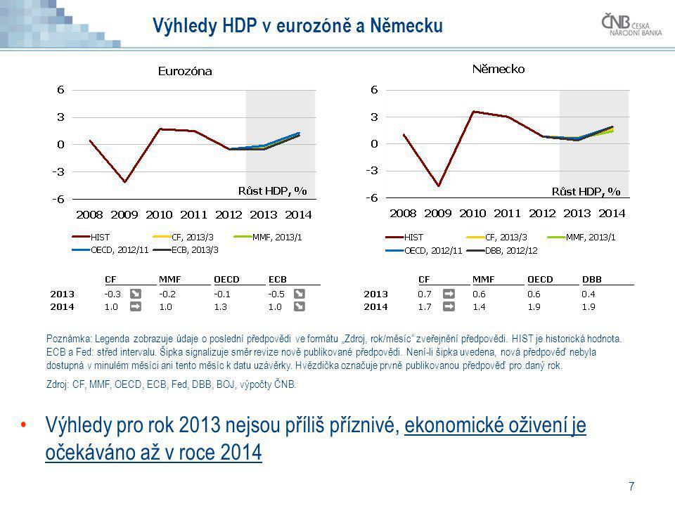 7 Výhledy HDP v eurozóně a Německu Výhledy pro rok 2013 nejsou příliš příznivé, ekonomické oživení je očekáváno až v roce 2014 Poznámka: Legenda zobra