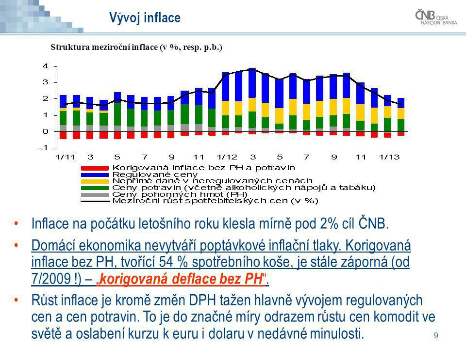 9 Vývoj inflace Inflace na počátku letošního roku klesla mírně pod 2% cíl ČNB. Domácí ekonomika nevytváří poptávkové inflační tlaky. Korigovaná inflac