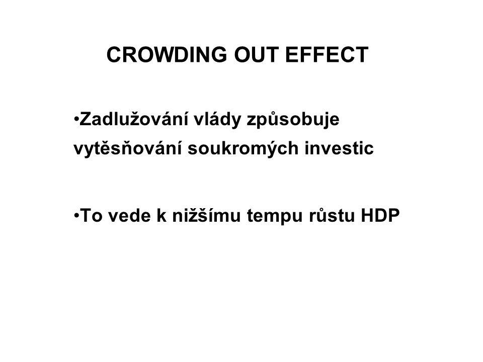 CROWDING OUT EFFECT Zadlužování vlády způsobuje vytěsňování soukromých investic To vede k nižšímu tempu růstu HDP