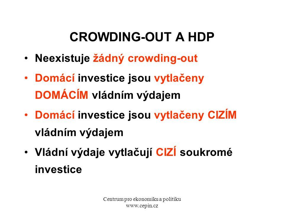 Centrum pro ekonomiku a politiku www.cepin.cz CROWDING-OUT A HDP Neexistuje žádný crowding-out Domácí investice jsou vytlačeny DOMÁCÍM vládním výdajem Domácí investice jsou vytlačeny CIZÍM vládním výdajem Vládní výdaje vytlačují CIZÍ soukromé investice
