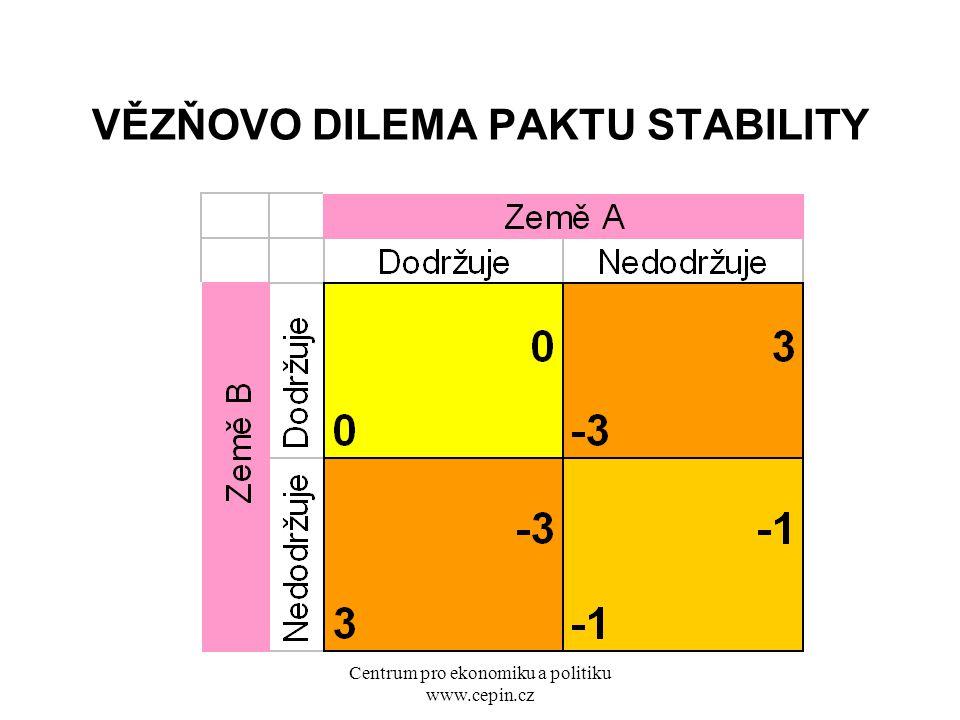Centrum pro ekonomiku a politiku www.cepin.cz VĚZŇOVO DILEMA PAKTU STABILITY