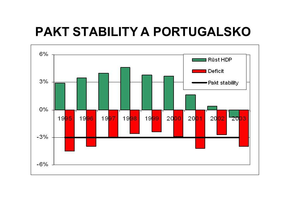 PAKT STABILITY A PORTUGALSKO