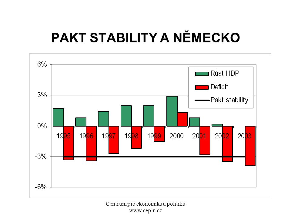 Centrum pro ekonomiku a politiku www.cepin.cz PAKT STABILITY A NĚMECKO
