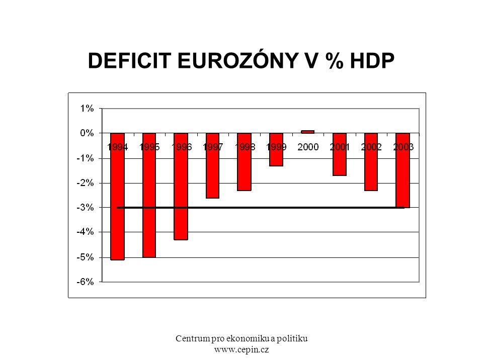 Centrum pro ekonomiku a politiku www.cepin.cz DEFICIT EUROZÓNY V % HDP
