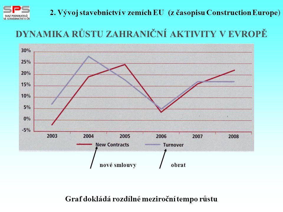 DYNAMIKA RŮSTU ZAHRANIČNÍ AKTIVITY V EVROPĚ nové smlouvy obrat 2. Vývoj stavebnictví v zemích EU (z časopisu Construction Europe) Graf dokládá rozdíln