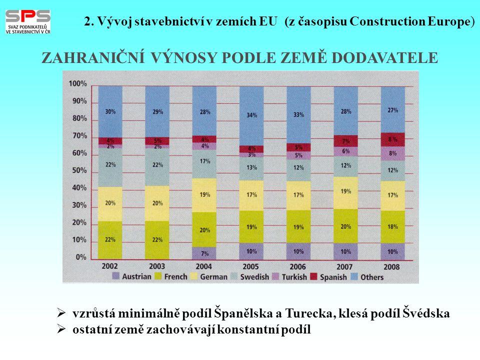 ZAHRANIČNÍ VÝNOSY PODLE ZEMĚ DODAVATELE 2. Vývoj stavebnictví v zemích EU (z časopisu Construction Europe)  vzrůstá minimálně podíl Španělska a Turec
