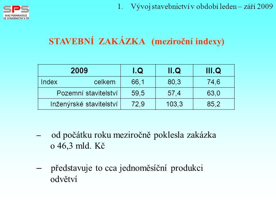 1. Vývoj stavebnictví v období leden – září 2009 STAVEBNÍ ZAKÁZKA (meziroční indexy) 2009I.QII.QIII.Q Index celkem66,180,374,6 Pozemní stavitelství59,