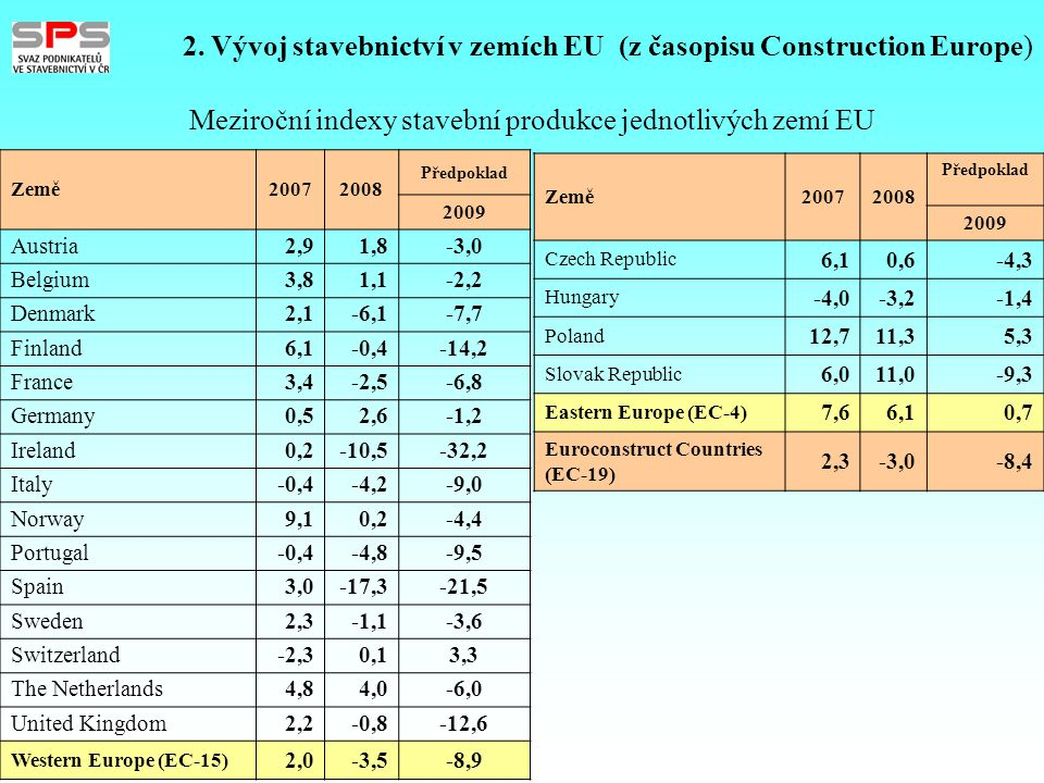 2. Vývoj stavebnictví v zemích EU (z časopisu Construction Europe) Meziroční indexy stavební produkce jednotlivých zemí EU Země20072008 Předpoklad 200