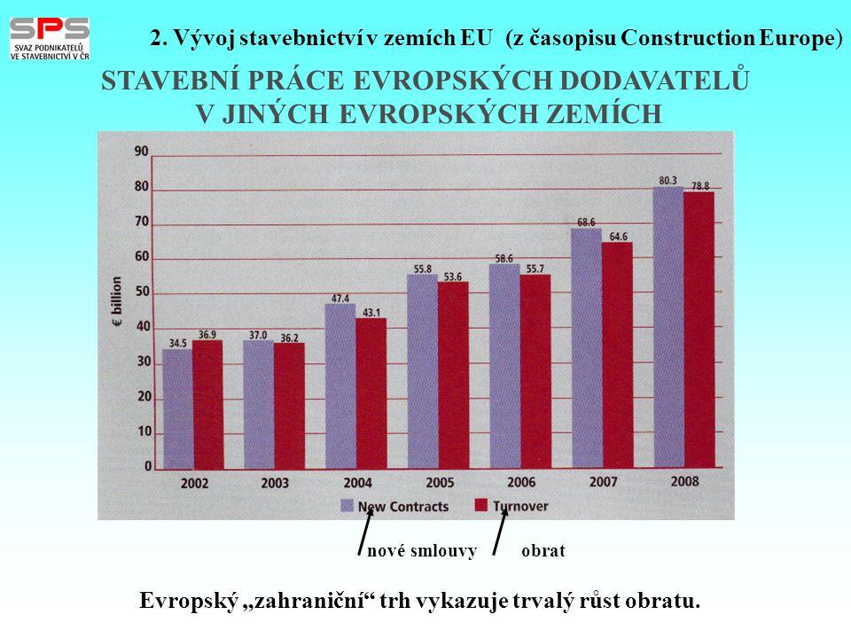 STAVEBNÍ PRÁCE EVROPSKÝCH DODAVATELŮ V JINÝCH EVROPSKÝCH ZEMÍCH nové smlouvy obrat 2. Vývoj stavebnictví v zemích EU (z časopisu Construction Europe)