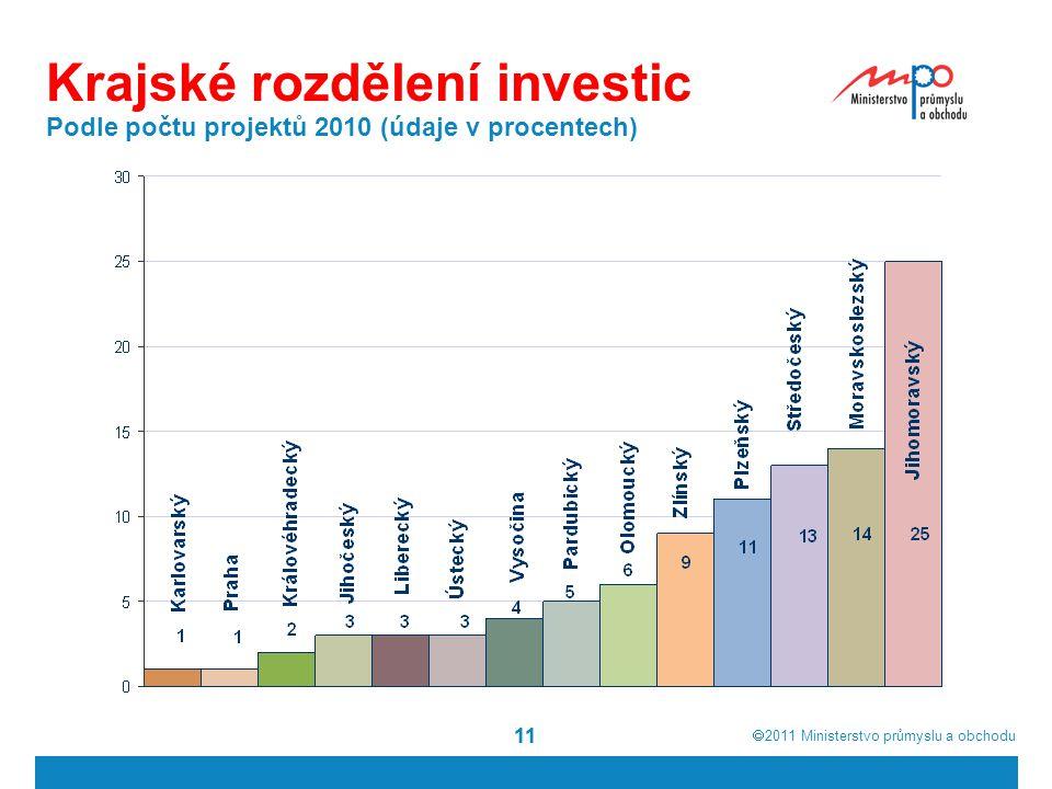  2011  Ministerstvo průmyslu a obchodu 11 Krajské rozdělení investic Podle počtu projektů 2010 (údaje v procentech)
