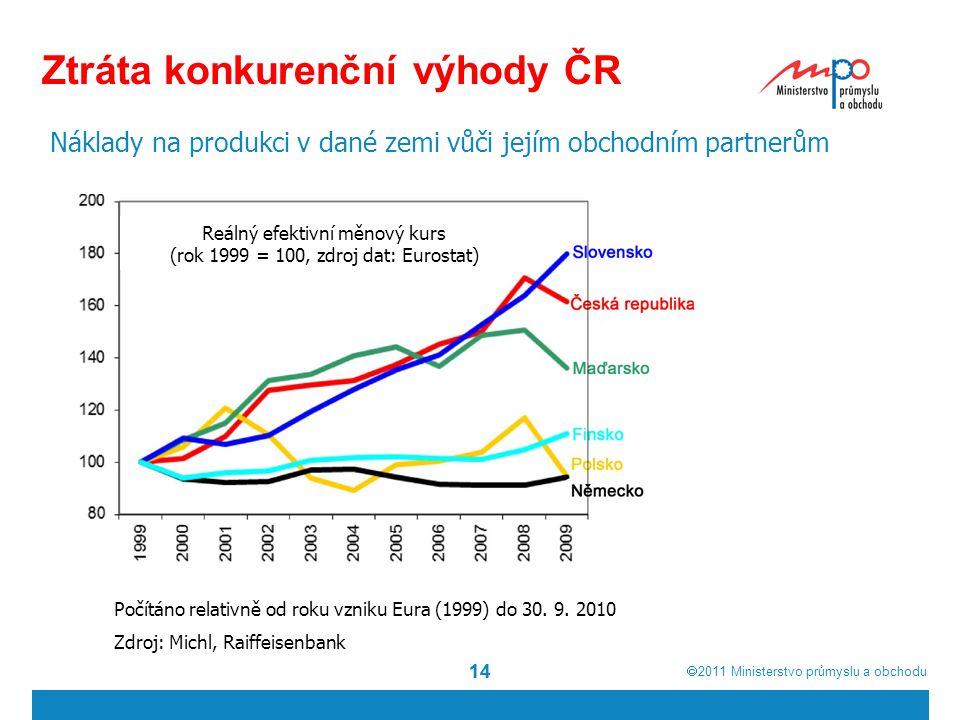  2011  Ministerstvo průmyslu a obchodu 14 Ztráta konkurenční výhody ČR Náklady na produkci v dané zemi vůči jejím obchodním partnerům Počítáno relativně od roku vzniku Eura (1999) do 30.