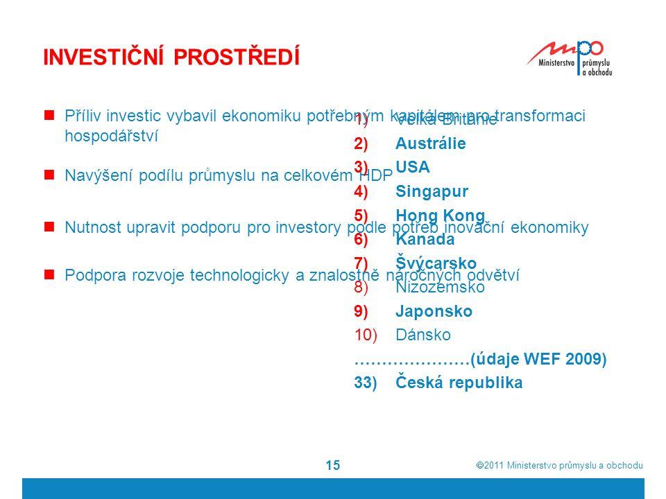  2011  Ministerstvo průmyslu a obchodu 15 INVESTIČNÍ PROSTŘEDÍ Příliv investic vybavil ekonomiku potřebným kapitálem pro transformaci hospodářství