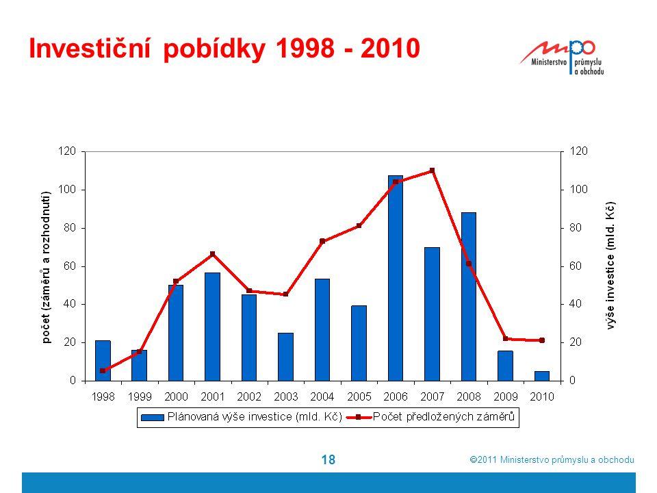  2011  Ministerstvo průmyslu a obchodu 18 Investiční pobídky 1998 - 2010