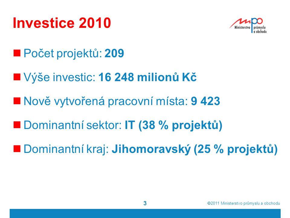  2011  Ministerstvo průmyslu a obchodu 33 Investice 2010 Počet projektů: 209 Výše investic: 16 248 milionů Kč Nově vytvořená pracovní místa: 9 423