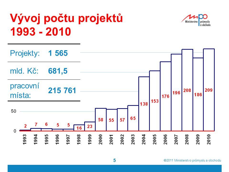  2011  Ministerstvo průmyslu a obchodu 55 Vývoj počtu projektů 1993 - 2010 Projekty:1 565 mld. Kč:681,5 pracovní místa: 215 761