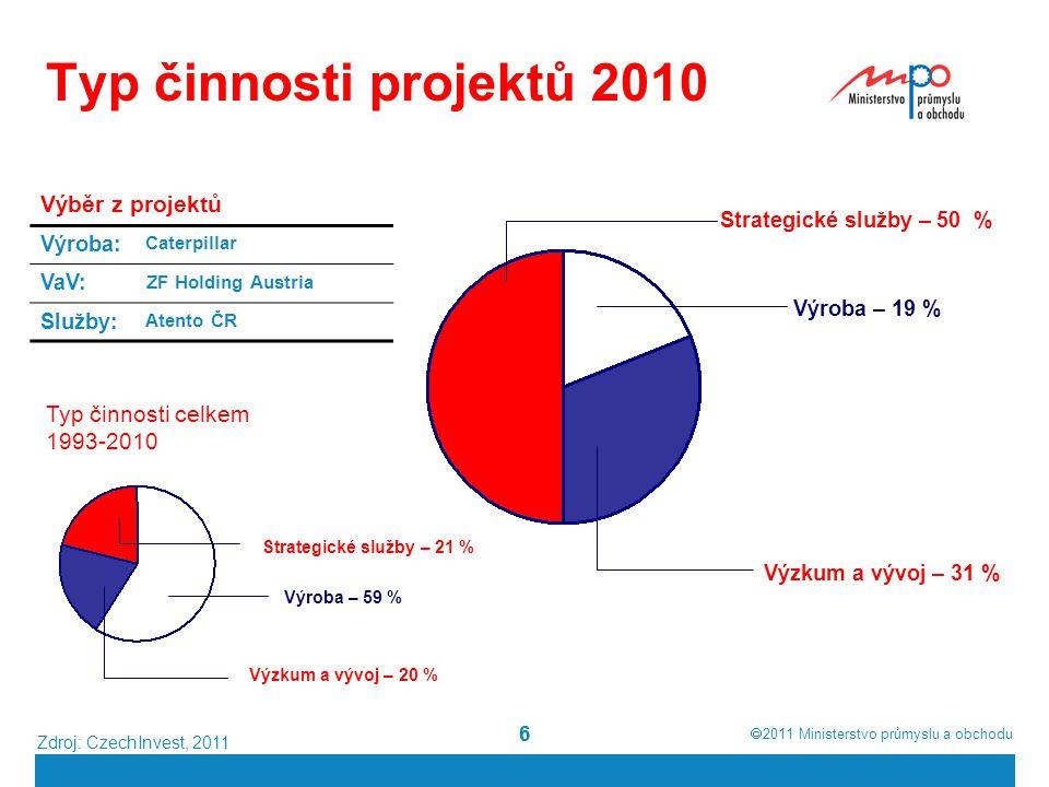  2011  Ministerstvo průmyslu a obchodu 66 Typ činnosti projektů 2010 Strategické služby – 50 % Výzkum a vývoj – 31 % Výroba – 19 % Zdroj: CzechInve