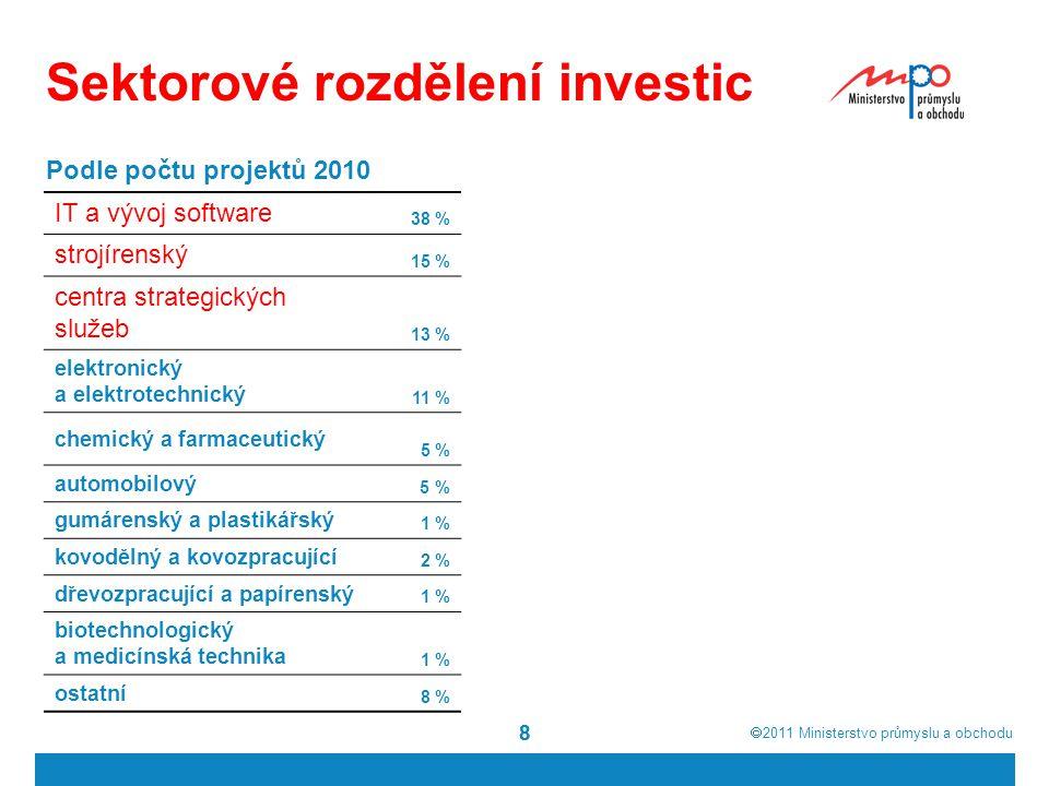  2011  Ministerstvo průmyslu a obchodu 88 Sektorové rozdělení investic IT a vývoj software 38 % strojírenský 15 % centra strategických služeb 13 %