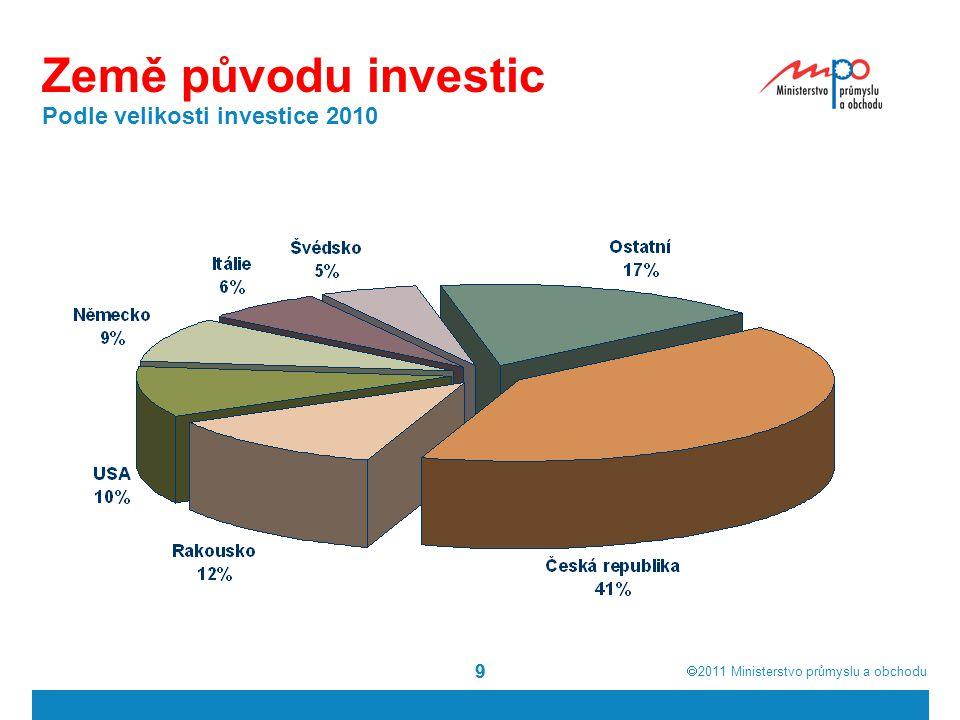  2011  Ministerstvo průmyslu a obchodu 20 Podpora v konkurenčních zemích Maďarsko Výhody lhůta pro čerpání slevy na dani po dobu 10 let od ukončení investice vyšší dotace na pracovní místa přímé finanční dotace podle rozhodnutí vlády Nevýhody podpora pouze pro zahájení výroby Slovinsko Výhody podpora i pro výraznou změnu výroby přímé finanční dotace nízká minimální investice Nevýhody sleva na dani pouze pro výzkum a vývoj, ne pro výrobu