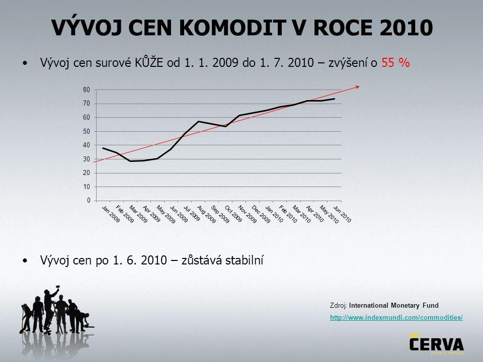 VÝVOJ CEN KOMODIT V ROCE 2010 Vývoj cen surové KŮŽE od 1. 1. 2009 do 1. 7. 2010 – zvýšení o 55 % Zdroj: International Monetary Fund http://www.indexmu