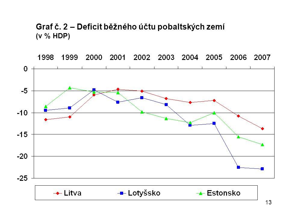13 Graf č. 2 – Deficit běžného účtu pobaltských zemí (v % HDP)