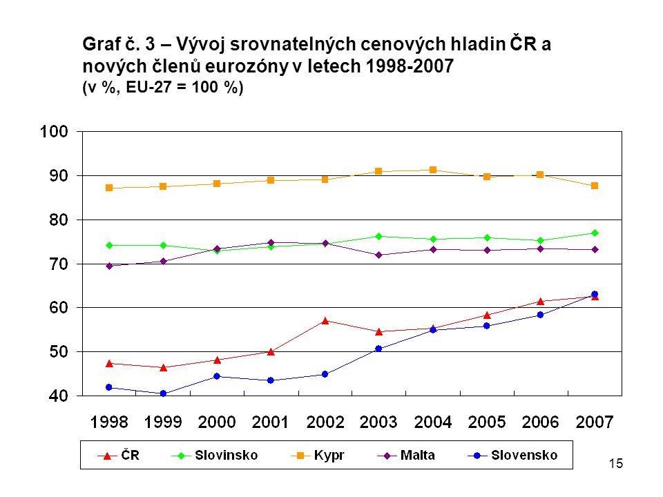 15 Graf č. 3 – Vývoj srovnatelných cenových hladin ČR a nových členů eurozóny v letech 1998-2007 (v %, EU-27 = 100 %)