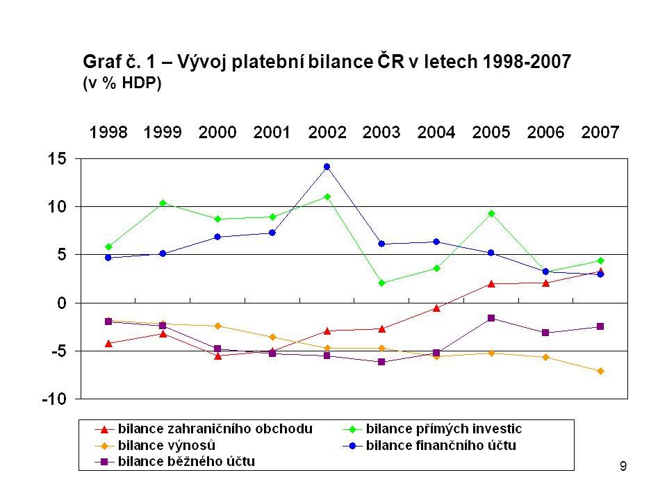 9 Graf č. 1 – Vývoj platební bilance ČR v letech 1998-2007 (v % HDP)