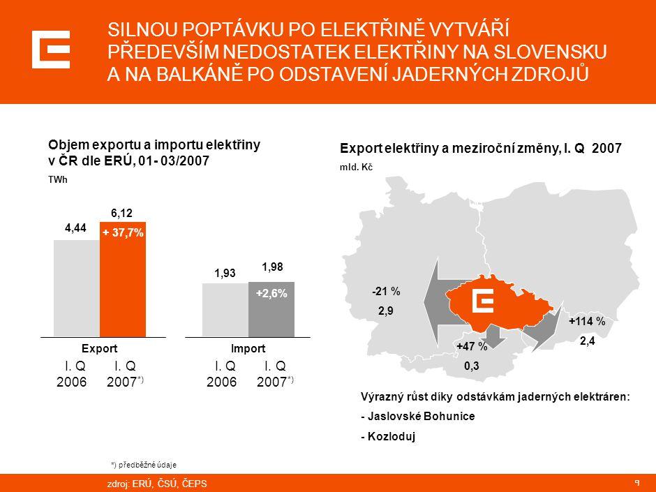 9 Objem exportu a importu elektřiny v ČR dle ERÚ, 01- 03/2007 TWh +114 % 2,4 +47 % 0,3 -21 % 2,9 zdroj: ERÚ, ČSÚ, ČEPS Export elektřiny a meziroční zm