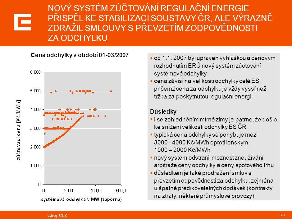 19 NOVÝ SYSTÉM ZÚČTOVÁNÍ REGULAČNÍ ENERGIE PŘISPĚL KE STABILIZACI SOUSTAVY ČR, ALE VÝRAZNĚ ZDRAŽIL SMLOUVY S PŘEVZETÍM ZODPOVĚDNOSTI ZA ODCHYLKU  od