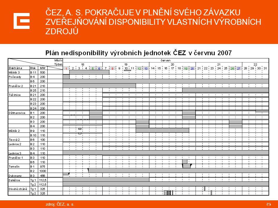 21 ČEZ, A. S. POKRAČUJE V PLNĚNÍ SVÉHO ZÁVAZKU ZVEŘEJŇOVÁNÍ DISPONIBILITY VLASTNÍCH VÝROBNÍCH ZDROJŮ zdroj:ČEZ, a. s.