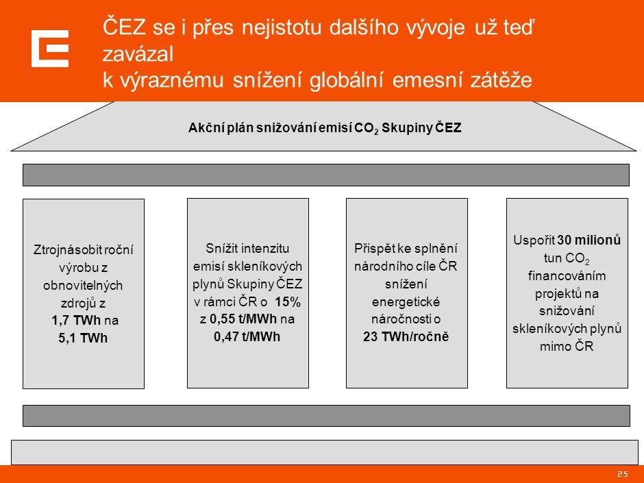 25 Ztrojnásobit roční výrobu z obnovitelných zdrojů z 1,7 TWh na 5,1 TWh Snížit intenzitu emisí skleníkových plynů Skupiny ČEZ v rámci ČR o 15% z 0,55