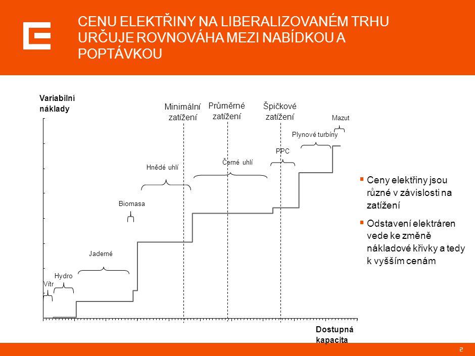 """3  energetika je cyklický průmysl, podobně jako řada jiných investičně náročných komoditních sektorů  v průběhu cyklů se cena pohybuje v intervalu mezi variabilními a plnými náklady Kapacitní bilance  nedostatek kapacity, nejdražší elektrárny v provozu, potenciální riziko selhání systému  nadbytek kapacity, drahé elektrárny v provozu pouze v době největší zátěže """"Boom """"Bust Cena elektřiny čas plné náklady na výrobu elektřiny dlouhodobý průměr ceny elektřiny variabilní náklady na výrobu elektřiny v marginálních zdrojích DLOUHODOBĚ SE CENA VYVÍJÍ V CYKLECH PODLE VÝVOJE STRUKRURY VÝROBNÍ KAPACITY"""