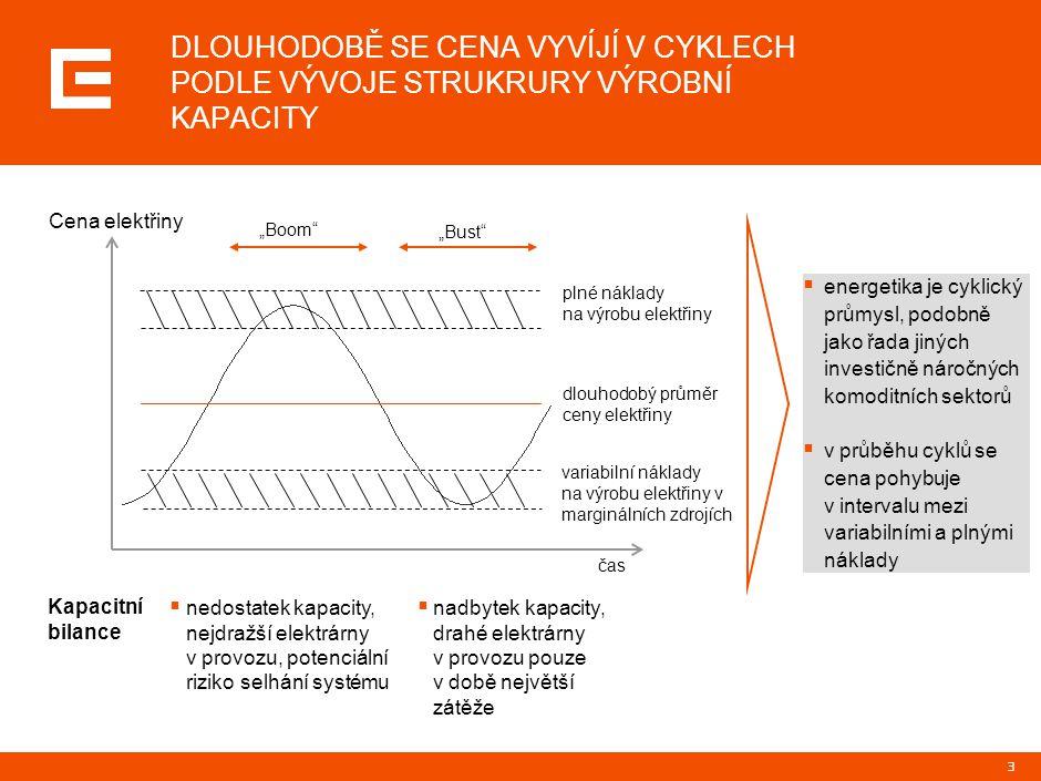 14 VELKOOBCHODNÍ ENERGETICKÝ TRH SE NEUSTÁLE VYVÍJÍ, ROSTE JEHO LIKVIDITA I STANDARDIZUJE SE JEHO INFRASTRUKTURA Klíčové trendy a fenomény velkoobchodních energetických trhů Infrastruktura  dochází ke standardizaci obchodních míst ( vznikají nové burzy a brokerské obrazovky)  standardizují se obchodované produkty (na všech trzích se obchoduje se stejnými produkty)  zjednodušuje a standardizuje se smluvní zajištění obchodů – EFET  zvyšuje se transparentnost – zdroje v předstihu ohlašují odstávky  zakládá se EBP (Energetická burza Praha) Velkoobchodní trh  roste likvidita na energetických trzích  velkoobchodní ceny ve středo a jihoevropském regionu se sbližují  ceny CO 2 jsou nestálé, panuje nejistota ve výši alokace CO 2 v NAP II  byly zrušeny dlouhodobé smlouvy na přeshraniční přepravní kapacitu  po uzavření elektráren Bohunice a Kozloduj silně rostou ceny na Balkáně  výrazně vzrostly poplatky za odchylky zdroj: ČEZ
