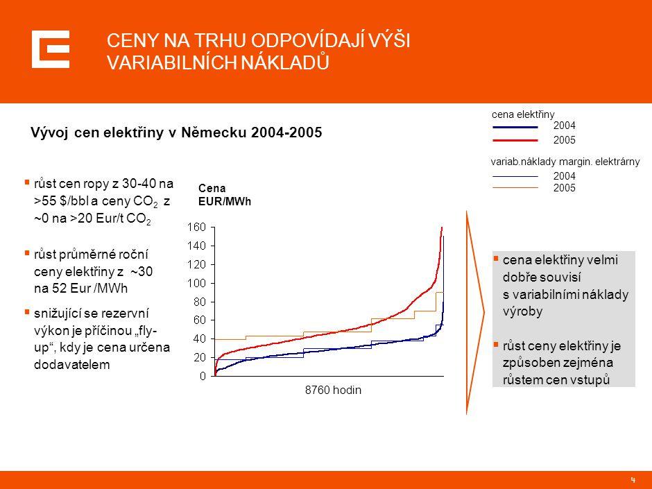 4 CENY NA TRHU ODPOVÍDAJÍ VÝŠI VARIABILNÍCH NÁKLADŮ  cena elektřiny velmi dobře souvisí s variabilními náklady výroby  růst ceny elektřiny je způsob