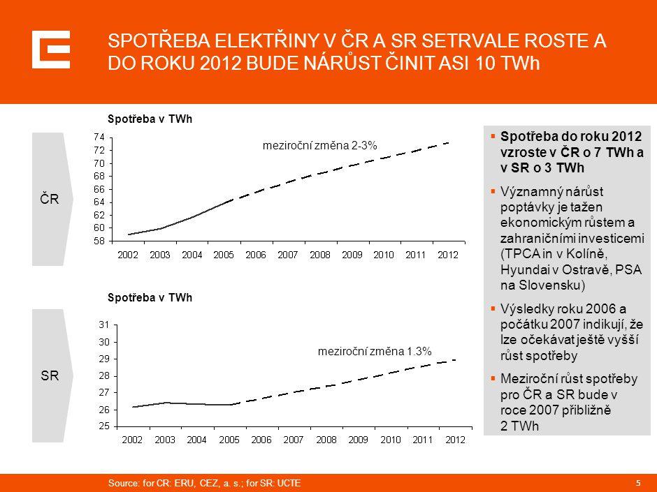 26 Obnovitelné zdroje energie  Příležitosti pro stavbu velkých hydroelektráren velmi omezené  Zvýšení účinnosti velkých vodních elektráren: ~3 %  Omezený potenciál malých vodních elektráren (<10 MW)  Zvýšení účinnosti malých vodních elektráren: ~5 %  Reálný potenciál větru v ČR: ~800 MW do roku 2020  Indikativní cíl Skupiny ČEZ : 500 MW  Připravované projekty (celkem 100 MW):  Dukovany  Dlouhé Pole Vítr  Současnost: spoluspalování biomasy 0,2 Mt/ročně (1t ~ 1MWh)  Spoluspalování je mezikrok k výrobě energie z čisté biomasy  Projekty na spalování čisté biomasy: Dvůr Králové, Hodonín (10 MWel)  Potenciál pěstování energetických plodin v ČR: 300 000 ha ; 10 -15t/ha  Spolupráce se státem a pěstiteli na komplexním programu pro pěstitele Zdroj: MPO, ČEZ odhady Biomasa Voda
