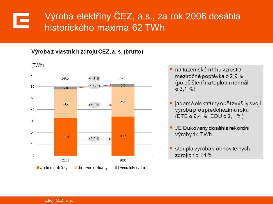 8 34.0 33.7 32.8 33.7 36.5 25.9 26.3 24.7 26.0 26.1 1.01.0 1.61.6 2.02.0 2.32.3 1.31.3 0 10 20 30 40 50 60 70 2003200420052006 2007E Plánujeme dosažení rekordu přestože dojde k  dočasnému odstavení z provozu elektrárny Tušimice (od 07/2007) kvůli začínajícímu programu obnovy výrobního portfolia  dodatečné odstávce jednoho bloku Temelína pro předčasnou výměnu paliva (Q1/2007) Výroba elektřiny v ČEZ TWh, brutto 63.9 +3.1 % 2007e V letošním roce očekáváme ještě větší výrobu než byl rekordní objem v loňském roce tepelné elektrárny jaderné elektrárny obnovitelné zdroje 60.961,659,562,0 +8,3% +0,4% zdroj: ČEZ