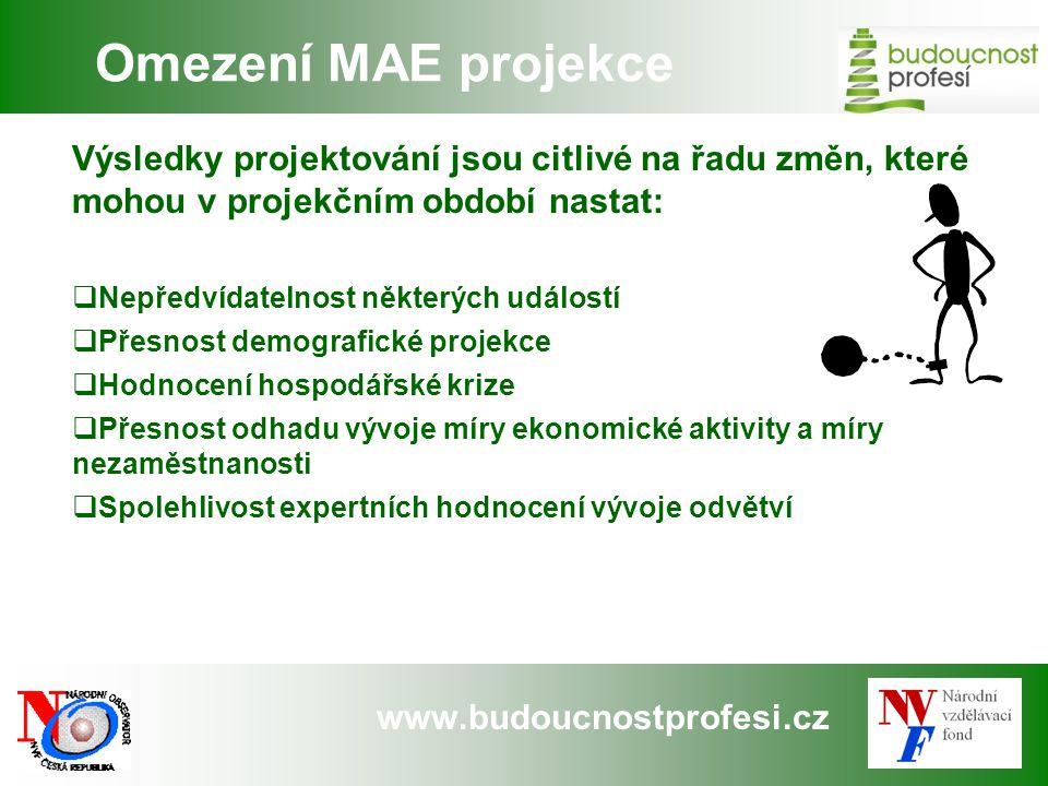 www.budoucnostprofesi.cz Omezení MAE projekce Výsledky projektování jsou citlivé na řadu změn, které mohou v projekčním období nastat:  Nepředvídatel
