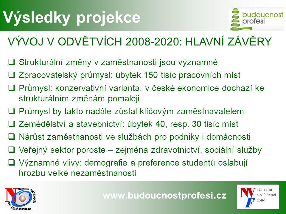 www.budoucnostprofesi.cz Výsledky projekce VÝVOJ V ODVĚTVÍCH 2008-2020: HLAVNÍ ZÁVĚRY  Strukturální změny v zaměstnanosti jsou významné  Zpracovatel