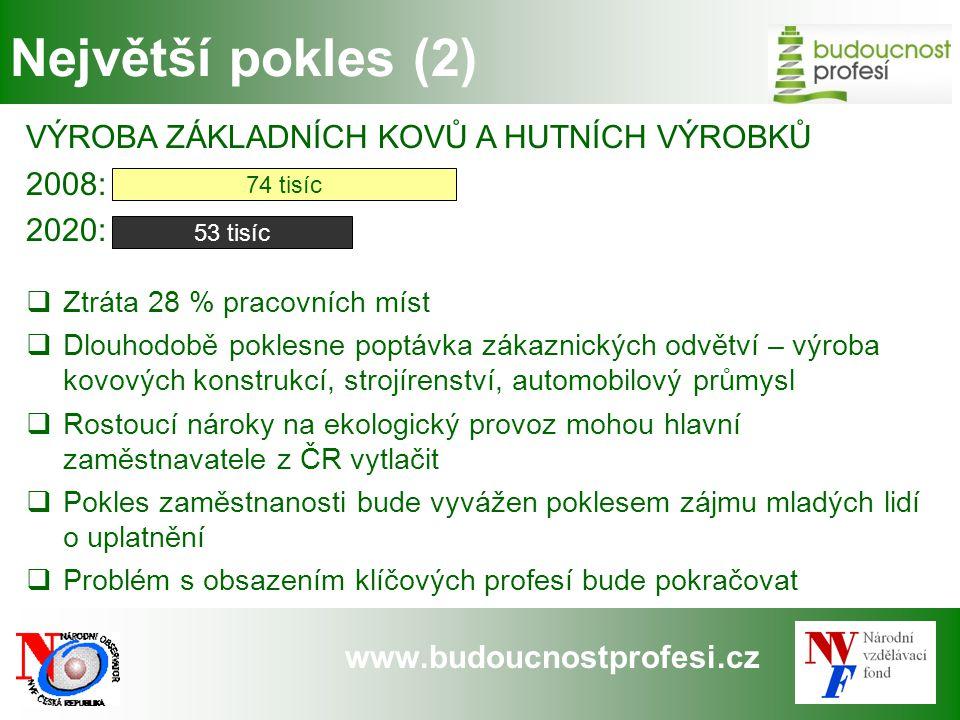 www.budoucnostprofesi.cz Největší pokles (2) VÝROBA ZÁKLADNÍCH KOVŮ A HUTNÍCH VÝROBKŮ 2008: 2020:  Ztráta 28 % pracovních míst  Dlouhodobě poklesne