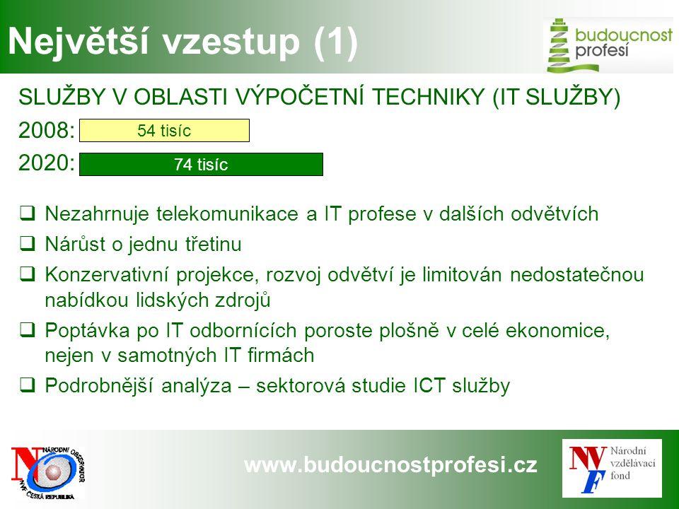 www.budoucnostprofesi.cz Největší vzestup (1) SLUŽBY V OBLASTI VÝPOČETNÍ TECHNIKY (IT SLUŽBY) 2008: 2020:  Nezahrnuje telekomunikace a IT profese v d