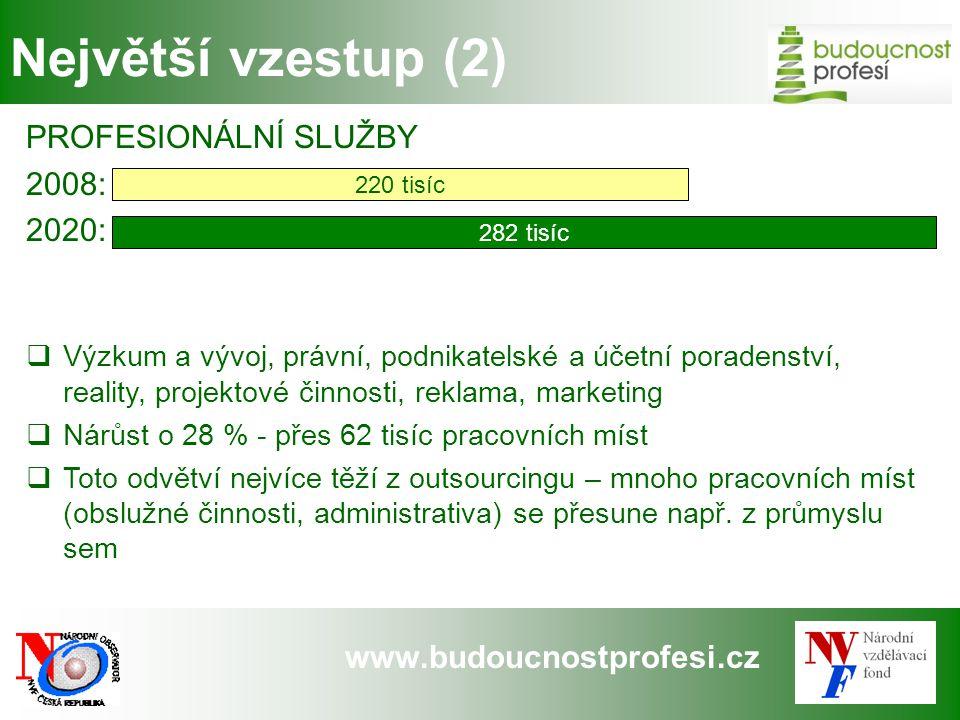 www.budoucnostprofesi.cz Největší vzestup (2) PROFESIONÁLNÍ SLUŽBY 2008: 2020:  Výzkum a vývoj, právní, podnikatelské a účetní poradenství, reality,