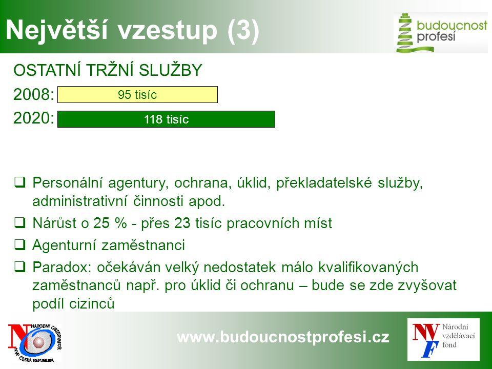 www.budoucnostprofesi.cz Největší vzestup (3) OSTATNÍ TRŽNÍ SLUŽBY 2008: 2020:  Personální agentury, ochrana, úklid, překladatelské služby, administr