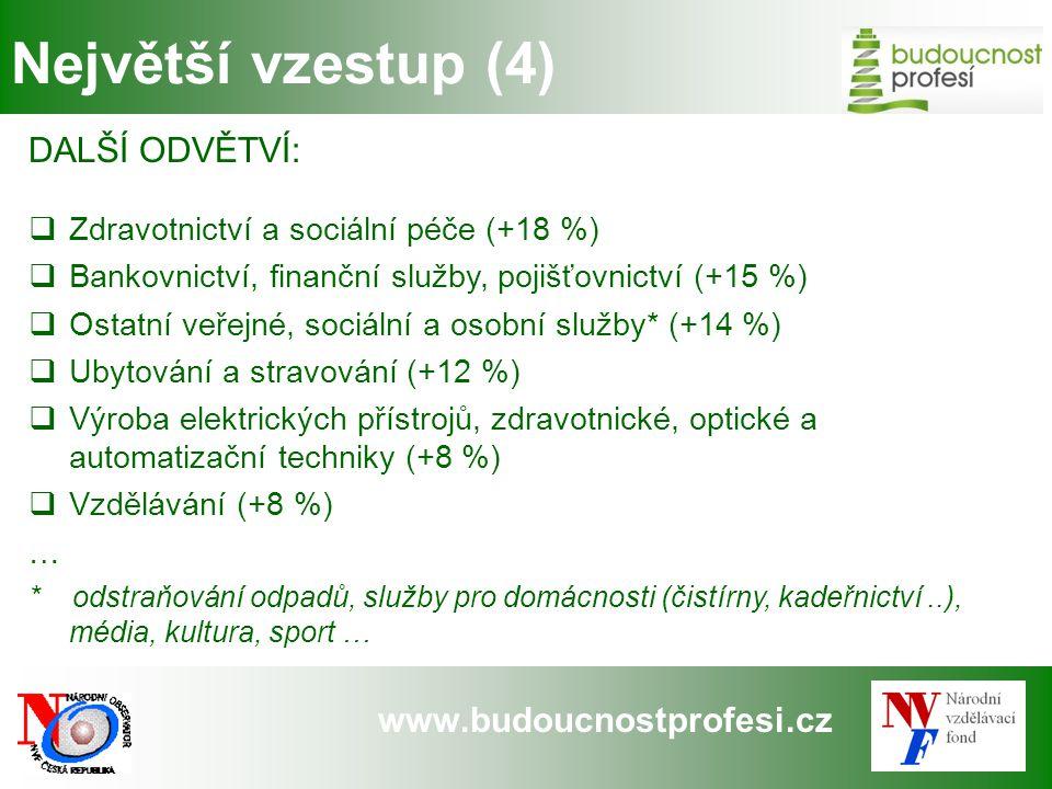 www.budoucnostprofesi.cz Největší vzestup (4) DALŠÍ ODVĚTVÍ:  Zdravotnictví a sociální péče (+18 %)  Bankovnictví, finanční služby, pojišťovnictví (