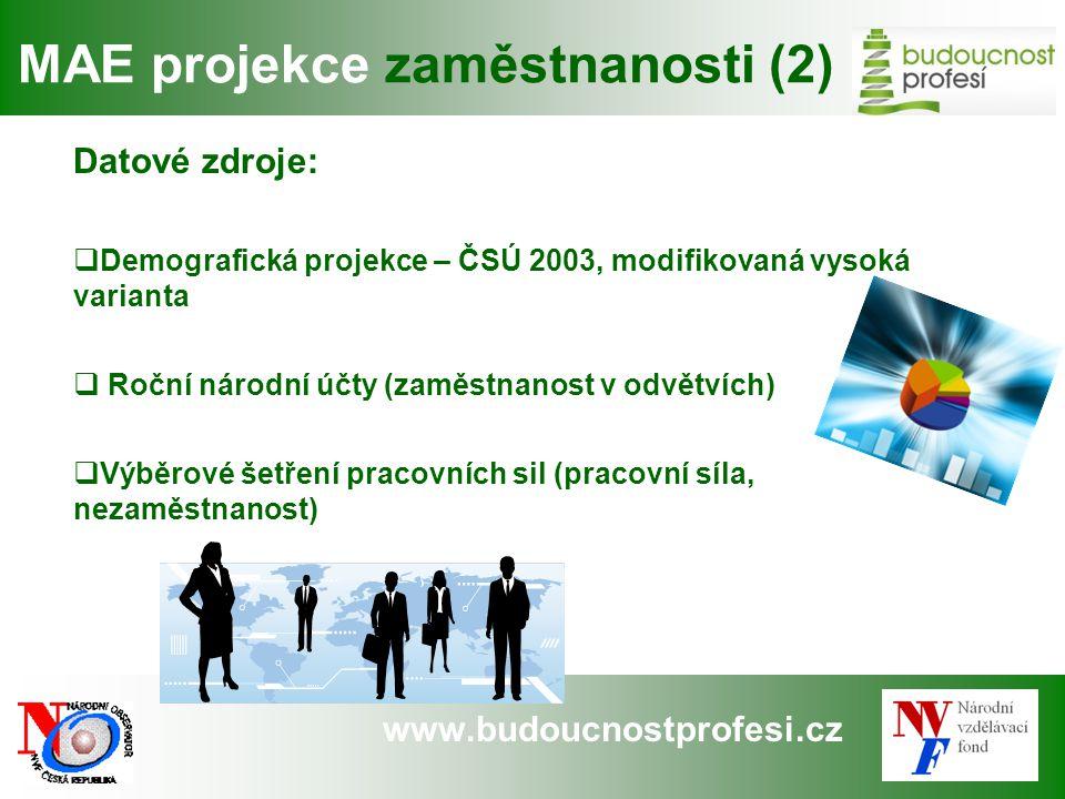 www.budoucnostprofesi.cz MAE projekce zaměstnanosti (2) Datové zdroje:  Demografická projekce – ČSÚ 2003, modifikovaná vysoká varianta  Roční národn
