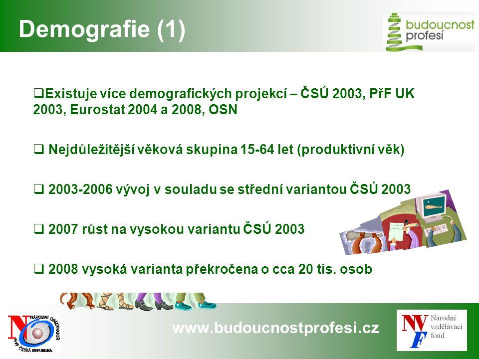 www.budoucnostprofesi.cz Demografie (1)  Existuje více demografických projekcí – ČSÚ 2003, PřF UK 2003, Eurostat 2004 a 2008, OSN  Nejdůležitější vě
